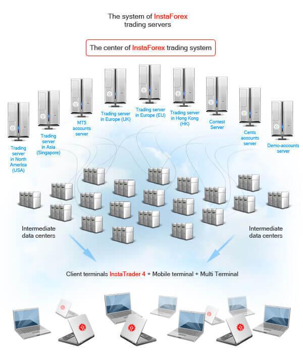 Server sistim InstaForex