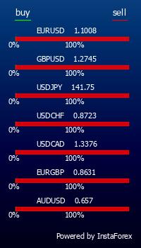 Настроение трейдеров валютного рынка Forex