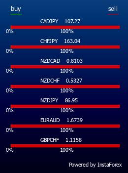 Instafoprex - универсальный Форекс (Forex) портал для трейдеров